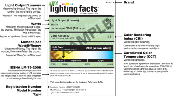 The Lighting Nutrition Label Falcone Electric